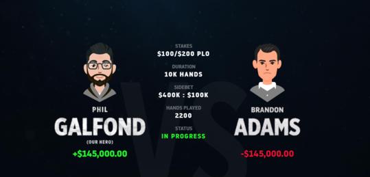 Phil Galfond lidera su duelo online contra Brandon Adams con una ventaja de 145.000 $ - 51dff8f79b9a99d4144cb4ec6013ec13.png