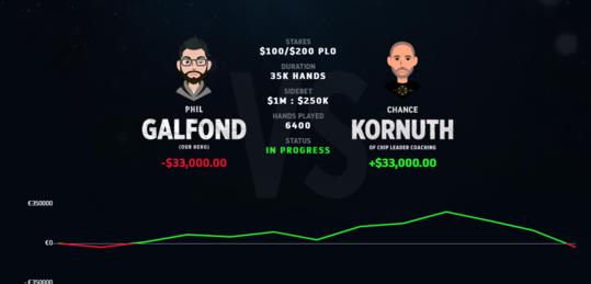Chance Kornuth remonta el duelo contra Galfond gracias a una sesión de 150.000$ - GK.png