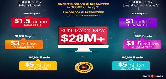 SCOOP Día 14: el día más importante en la historia de PokerStars con 28 millones garantizados - May21_SCOOP_Infographic.jpg