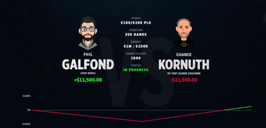 Phil Galfond remonta su Challenge contra Chance Kornuth - krn.png