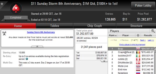 Byqu gana el octavo aniversario del Sunday Storm por 94.581 $ - storm.png